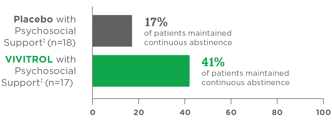 Percent of patients maintaining continuous abstinence bar chart