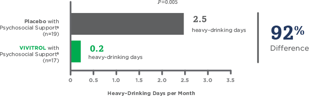 Heavy drinking days per month bar graph