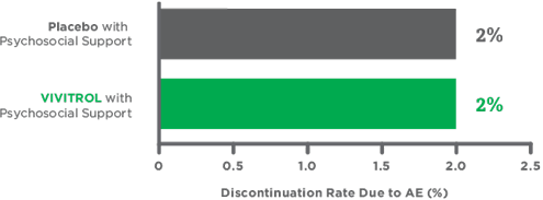 Discontinuation rate bar chart