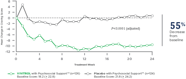 Mean change in self-reported craving chart